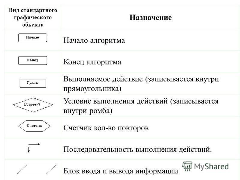 Вид стандартного графического объекта Назначение Начало алгоритма Конец алгоритма Выполняемое действие (записывается внутри прямоугольника) Условие выполнения действий (записывается внутри ромба) Счетчик кол-во повторов Последовательность выполнения