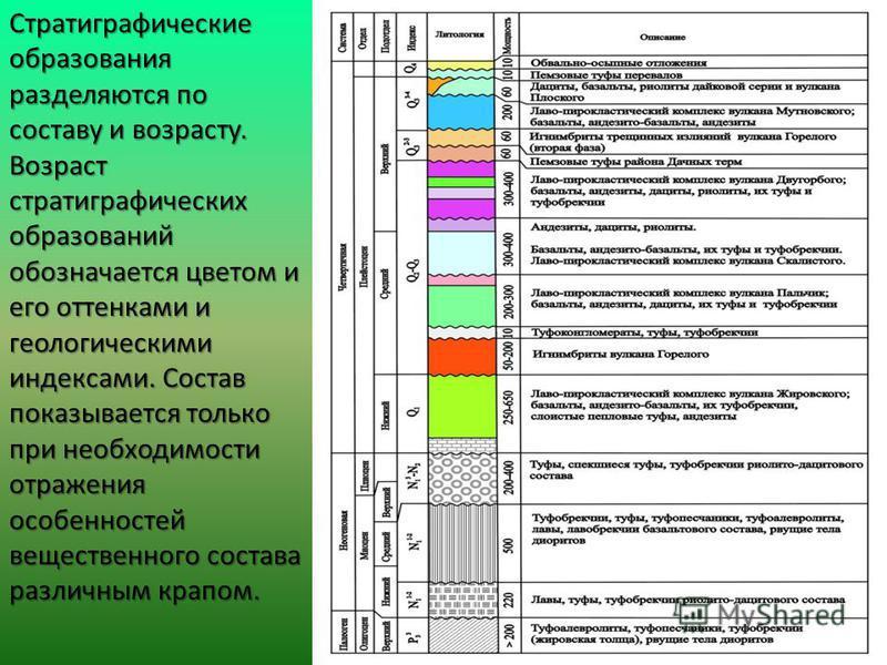 Стратиграфические образования разделяются по составу и возрасту. Возраст стратиграфических образований обозначается цветом и его оттенками и геологическими индексами. Состав показывается только при необходимости отражения особенностей вещественного с