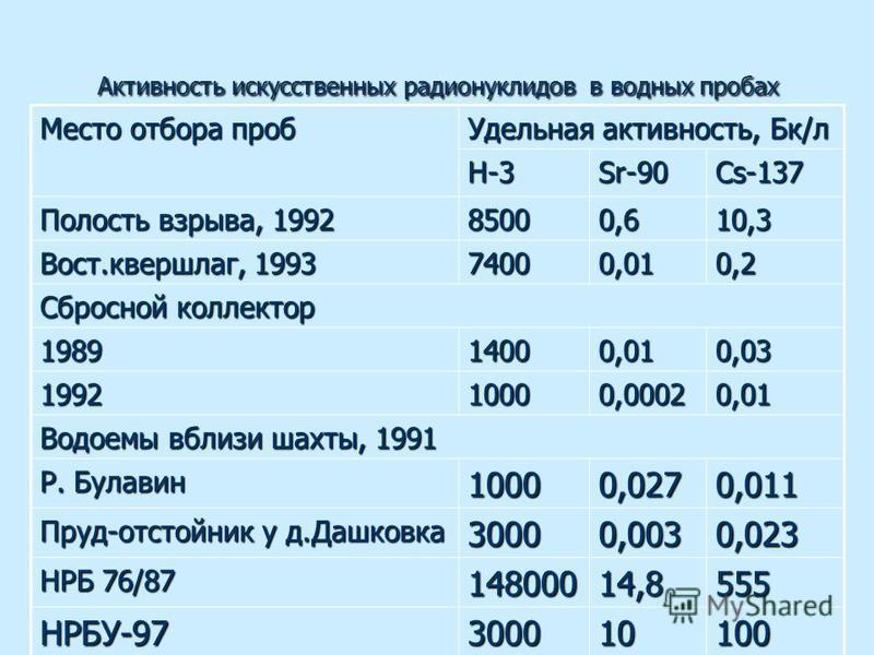 Активность искусственных радионуклидов в водных пробах Место отбора проб Удельная активность, Бк/л H-3Sr-90Cs-137 Полость взрыва, 1992 85000,610,3 Вост.квершлаг, 1993 74000,010,2 Сбросной коллектор 198914000,010,03 199210000,00020,01 Водоемы вблизи ш