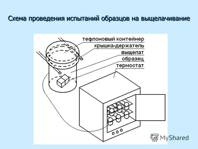 Схема проведения испытаний образцов на выщелачивание