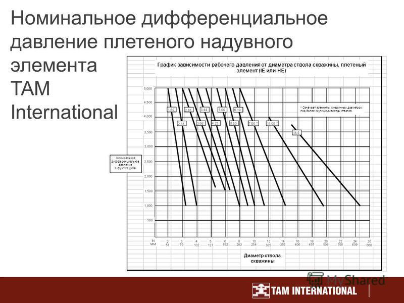 Номинальное дифференциальное давление плетеного надувного элемента TAM International График зависимости рабочего давления от диаметра ствола скважины, плетеный элемент (IE или HE) Диаметр ствола скважины * Означает элементы, с наружным диаметром под