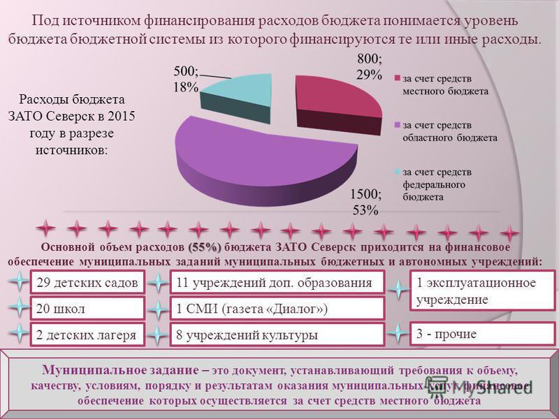 Расходы бюджета ЗАТО Северск в 2015 году в разрезе источников: Под источником финансирования расходов бюджета понимается уровень бюджета бюджетной системы из которого финансируются те или иные расходы. Муниципальное задание – это документ, устанавлив