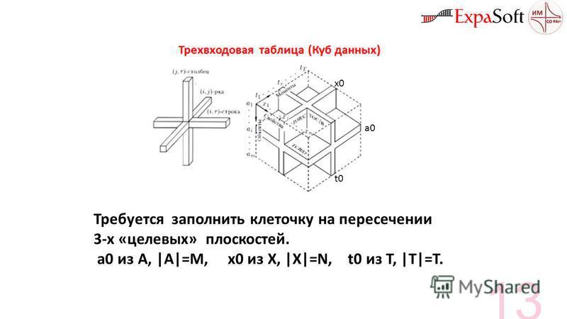 Требуется заполнить клеточку на пересечении 3-х «целевых» плоскостей. a0 из A, |A|=M, x0 из X, |X|=N, t0 из T, |T|=T. а 0 t0t0 x0x0 13