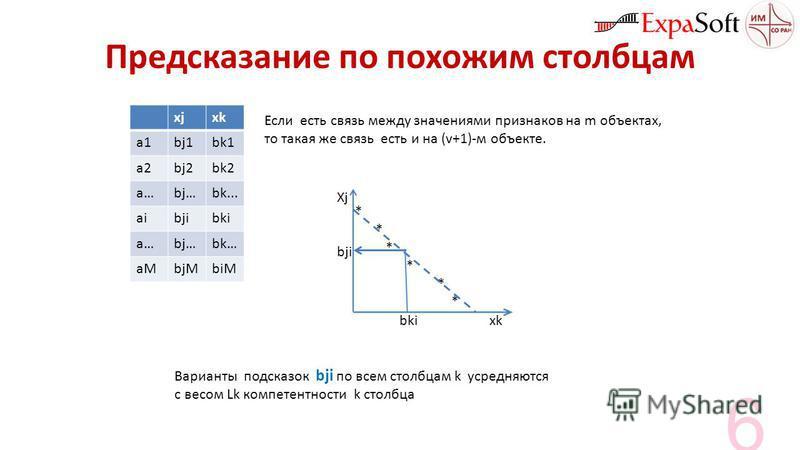 Предсказание по похожим столбцам xjxk a1bj1bk1 a2bj2bk2 a…bj…bk... aibjibki a…bj…bk… aMbjMbiM Если есть связь между значениями признаков на m объектах, то такая же связь есть и на (v+1)-м объекте. Xj bji bki xk * Варианты подсказок bji по всем столбц
