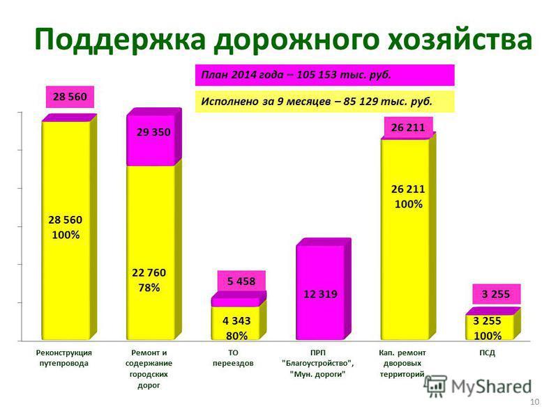 Поддержка дорожного хозяйства 29 350 22 760 78% 5 458 4 343 80% 12 319 26 211 100% 3 255 100% 10