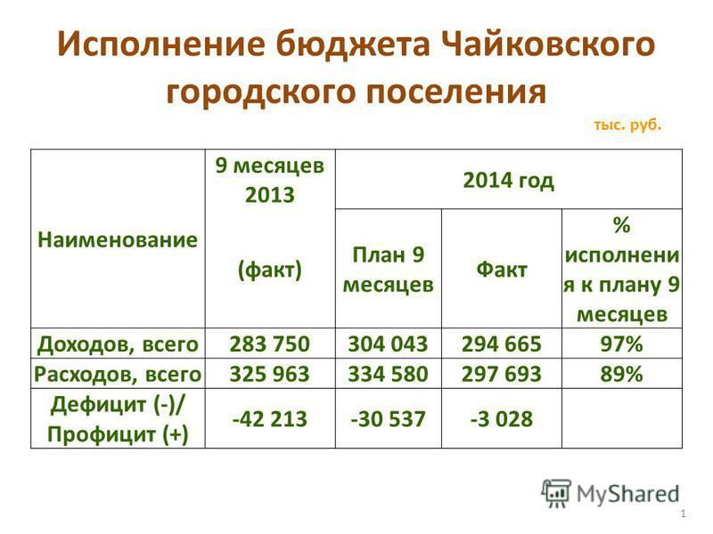 Исполнение бюджета Чайковского городского поселения тыс. руб. 1 Наименование 9 месяцев 2013 2014 год (факт) План 9 месяцев Факт % исполнения к плану 9 месяцев Доходов, всего 283 750304 043294 66597% Расходов, всего 325 963334 580297 69389% Дефицит (-