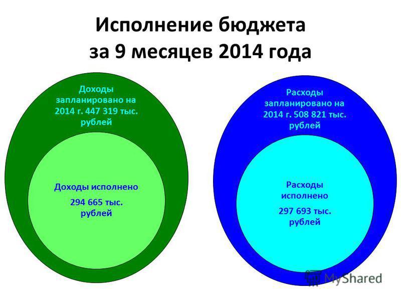 Исполнение бюджета за 9 месяцев 2014 года Доходы запланировано на 2014 г. 447 319 тыс. рублей Доходы исполнено 294 665 тыс. рублей Расходы запланировано на 2014 г. 508 821 тыс. рублей Расходы исполнено 297 693 тыс. рублей