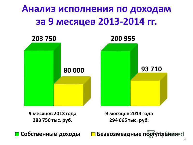 Анализ исполнения по доходам за 9 месяцев 2013-2014 гг. 4