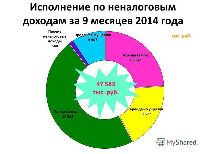 Исполнение по неналоговым доходам за 9 месяцев 2014 года 6 тыс. руб.