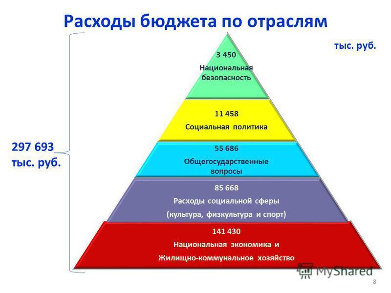 Расходы бюджета по отраслям 297 693 тыс. руб. 8