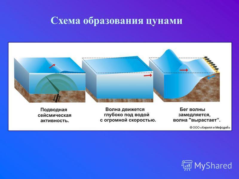Схема образования цунами
