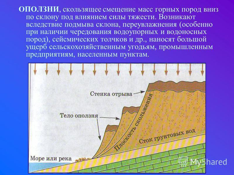 ОПОЛЗНИ, скользящее смещение масс горных пород вниз по склону под влиянием силы тяжести. Возникают вследствие подмыва склона, переувлажнения (особенно при наличии чередования водоупорных и водоносных пород), сейсмических толчков и др., наносят большо