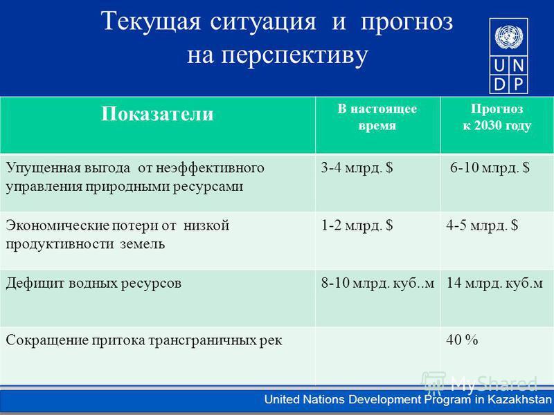 Kazakhstan United Nations Development Program in Kazakhstan Текущая ситуация и прогноз на перспективу Показатели В настоящее время Прогноз к 2030 году Упущенная выгода от неэффективного управления природными ресурсами 3-4 млрд. $ 6-10 млрд. $ Экономи