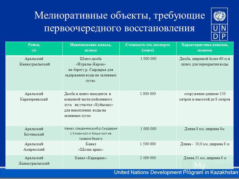 Kazakhstan United Nations Development Program in Kazakhstan Мелиоративные объекты, требующие первоочередного восстановления Район, с/о Наименование канала, шлюза Стоимость тех. паспорта (тенге) Характеристика каналов, шлюзов Аральский Жанакурылыский