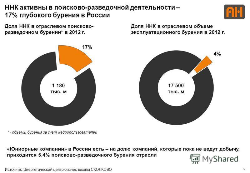 9 ННК активны в поисково-разведочной деятельности – 17% глубокого бурения в России Источник: Энергетический центр бизнес-школы СКОЛКОВО 17 500 тыс. м 1 180 тыс. м Доля ННК в отраслевом поисково- разведочном бурении* в 2012 г. Доля ННК в отраслевом об