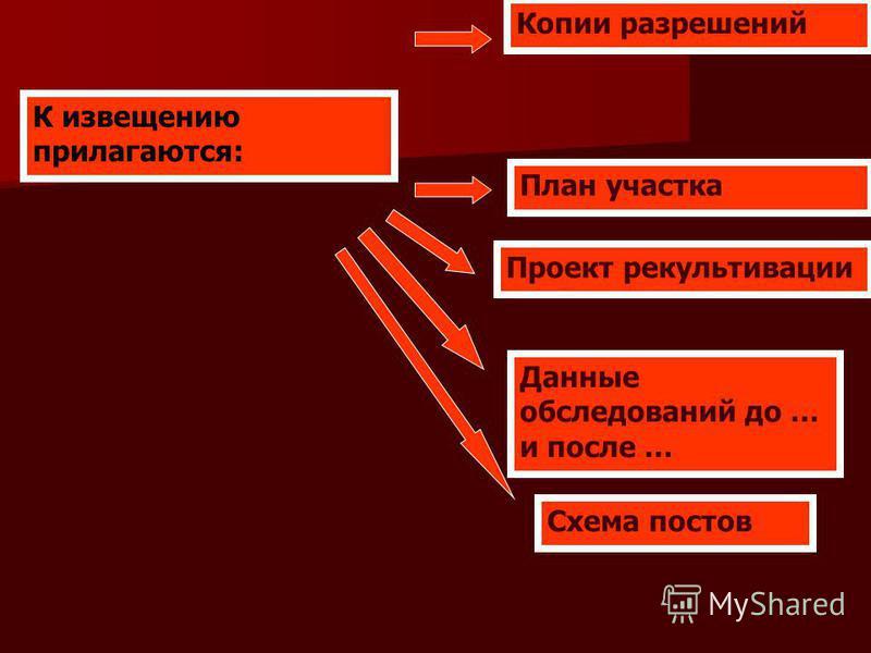 К извещению прилагаются: Копии разрешений План участка Проект рекультивации Данные обследований до … и после … Схема постов