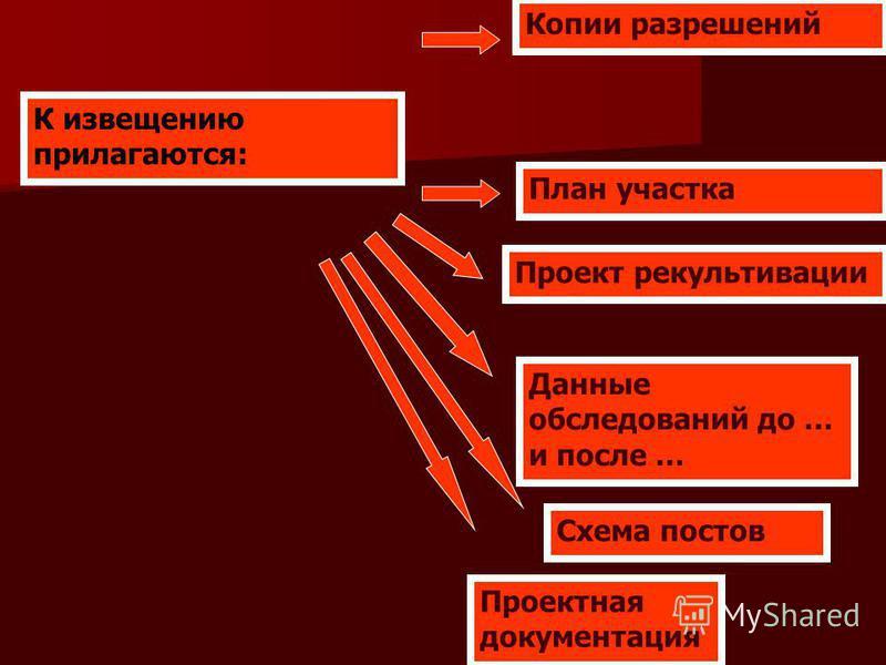 К извещению прилагаются: Копии разрешений План участка Проект рекультивации Данные обследований до … и после … Проектная документация Схема постов