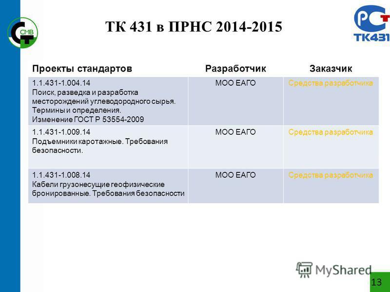 ТК 431 в ПРНС 2014-2015 13 Проекты стандартов РазработчикЗаказчик 1.1.431-1.004.14 Поиск, разведка и разработка месторождений углеводородного сырья. Термины и определения. Изменение ГОСТ Р 53554-2009 МОО ЕАГОСредства разработчика 1.1.431-1.009.14 Под