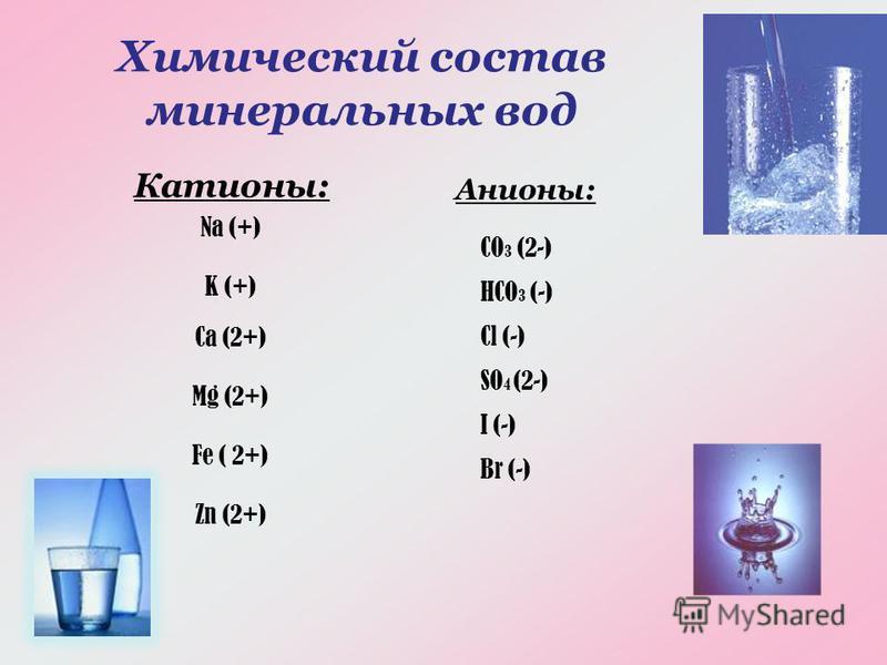 Химический состав минеральных вод Катионы: Анионы: Na (+) K (+) Ca (2+) Mg (2+) Fe ( 2+) Zn (2+) CO 3 (2-) HCO 3 (-) Cl (-) SO 4 (2-) I (-) Br (-)