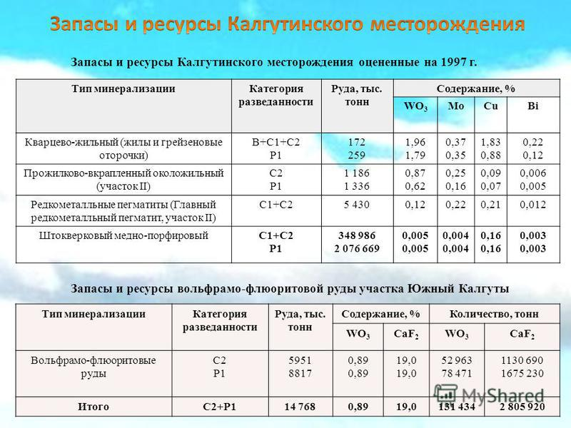 Запасы и ресурсы Калгутинского месторождения оцененные на 1997 г. Тип минерализации Категория разведанности Руда, тыс. тонн Содержание, % WO 3 MoCuBi Кварцево-жильный (жилы и грейзеновые оторочки) B+C1+C2 P1 172 259 1,96 1,79 0,37 0,35 1,83 0,88 0,22