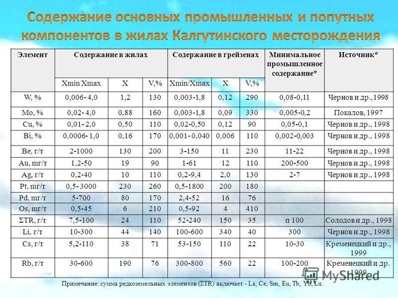 Элемент Содержание в жилах Содержание в грейзенах Минимальное промышленное содержание* Источник* Хmin ХmaxXV,%Хmin/ХmaxXV,% W, %0,006- 4,01,21300,003-1,80,122900,08-0,11Чернов и др.,1998 Мо, %0,02- 4,00,881600,003-1,80,093300,005-0,2Покалов, 1997 Cu,