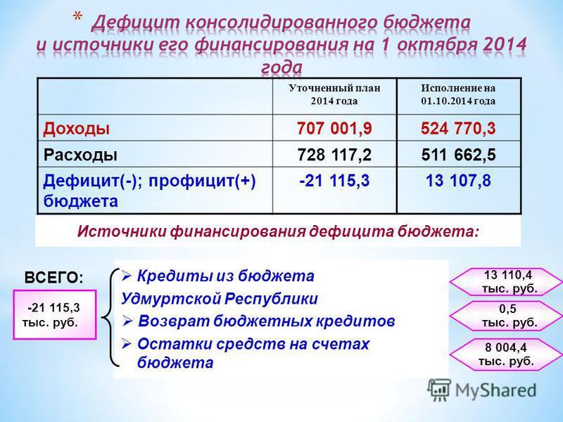 Уточненный план 2014 года Исполнение на 01.10.2014 года Доходы 707 001,9524 770,3 Расходы 728 117,2511 662,5 Дефицит(-); профицит(+) бюджета -21 115,313 107,8 Источники финансирования дефицита бюджета: Кредиты из бюджета Удмуртской Республики Возврат