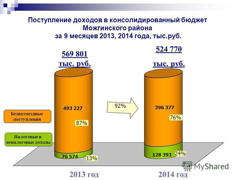 Поступление доходов в консолидированный бюджет Можгинского района за 9 месяцев 2013, 2014 года, тыс.руб. 569 801 тыс. руб. 524 770 тыс. руб. 2013 год 2014 год Налоговые и неналоговые доходы Безвозмездные поступления 87% 13% 76% 24% 92% 76 574 128 393
