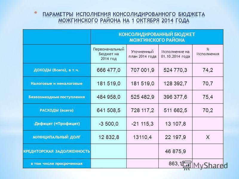 КОНСОЛИДИРОВАННЫЙ БЮДЖЕТ МОЖГИНСКОГО РАЙОНА Первоначальный Бюджет на 2014 год Уточненный план 2014 года Исполнение на 01.10.2014 года % Исполнения ДОХОДЫ (Всего), в т.ч. 666 477,0707 001,9524 770,374,2 Налоговые и неналоговые 181 519,0 128 392,770,7