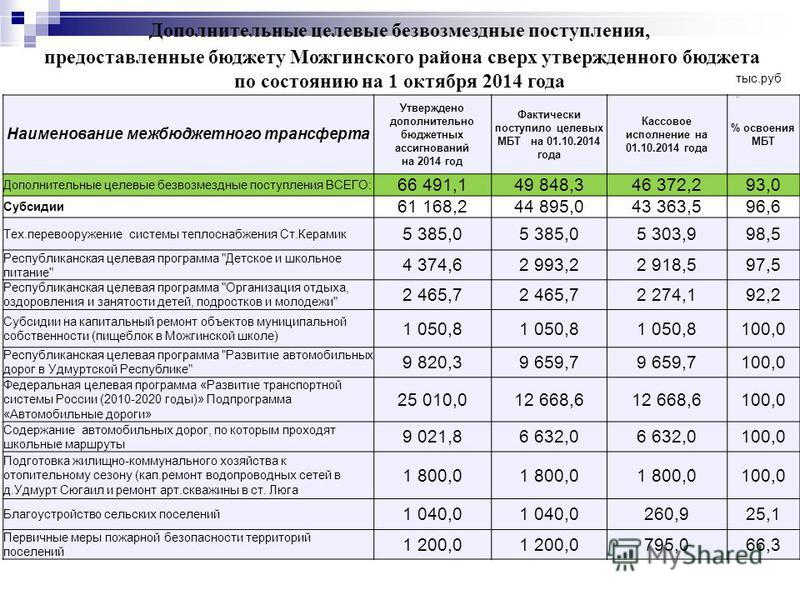 Дополнительные целевые безвозмездные поступления, предоставленные бюджету Можгинского района сверх утвержденного бюджета по состоянию на 1 октября 2014 года Наименование межбюджетного трансферта Утверждено дополнительно бюджетных ассигнований на 2014