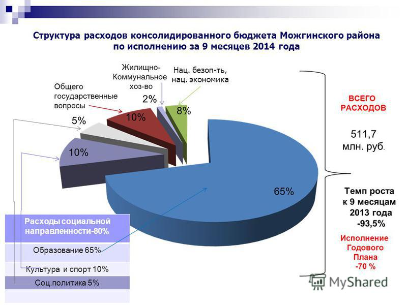 Нац. безоп-ть, нац. экономика Расходы социальной направленности-80% Образование 65% Культура и спорт 10% Соц.политика 5% Структура расходов консолидированного бюджета Можгинского района по исполнению за 9 месяцев 2014 года