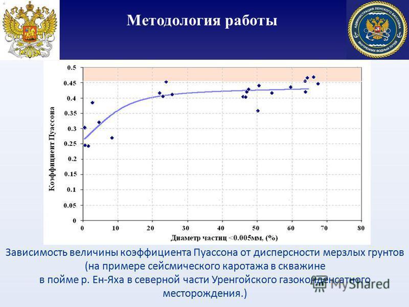 Методология работы Зависимость величины коэффициента Пуассона от дисперсности мерзлых грунтов (на примере сейсмического каротажа в скважине в пойме р. Ен-Яха в северной части Уренгойского газоконденсатного месторождения.)