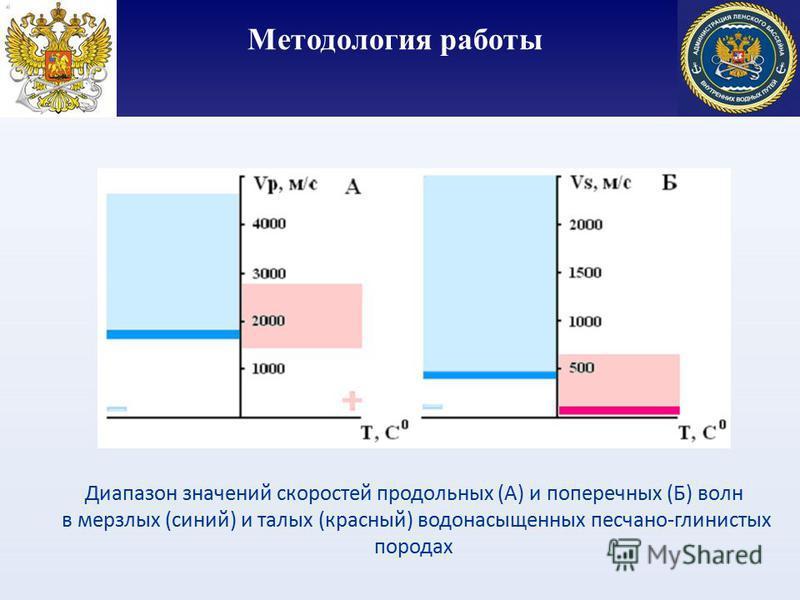 Методология работы Диапазон значений скоростей продольных (А) и поперечных (Б) волн в мерзлых (синий) и талых (красный) водонасыщенных песчано-глинистых породах