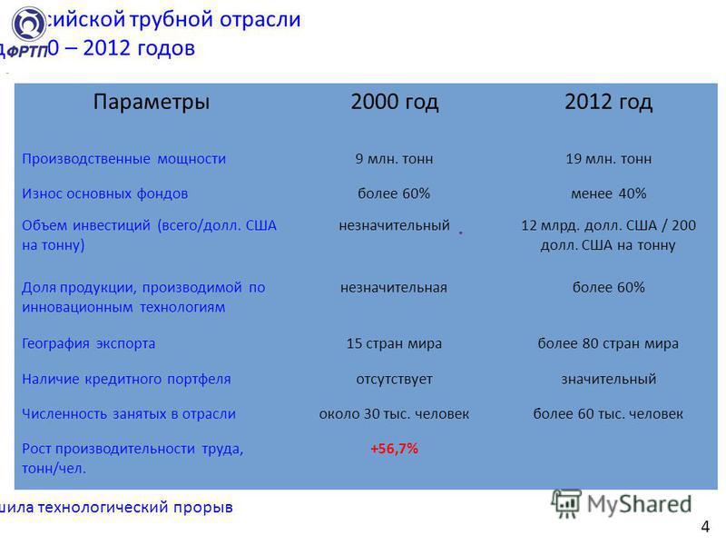Динамика развития российской трубной отрасли за период 2000 – 2012 годов Параметры 2000 год 2012 год Производственные мощности 9 млн. тонн 19 млн. тонн Износ основных фондов более 60%менее 40% Объем инвестиций (всего/долл. США на тонну) незначительны