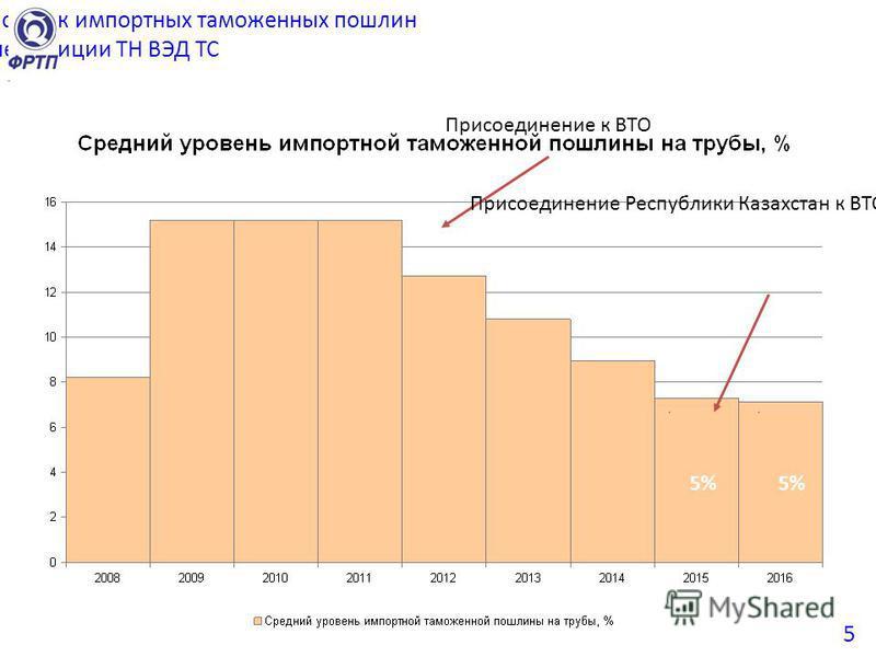 Изменение среднего уровня ставок импортных таможенных пошлин на трубные позиции ТН ВЭД ТС Присоединение к ВТО Присоединение Республики Казахстан к ВТО 5% 5
