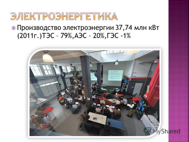 Производство электроэнергии 37,74 млн к Вт (2011 г.)ТЭС – 79%,АЭС – 20%,ГЭС -1%