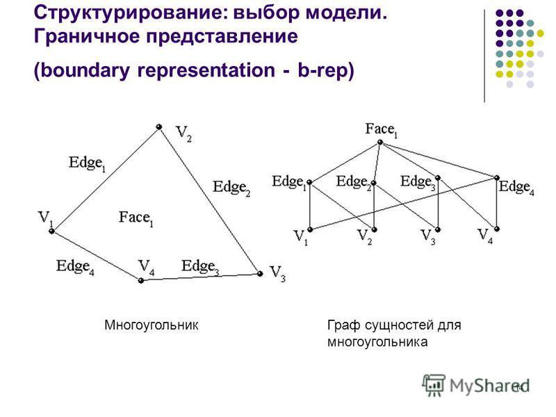 14 Структурирование: выбор модели. Граничное представление (boundary representation - b-rep) Многоугольник Граф сущностей для многоугольника
