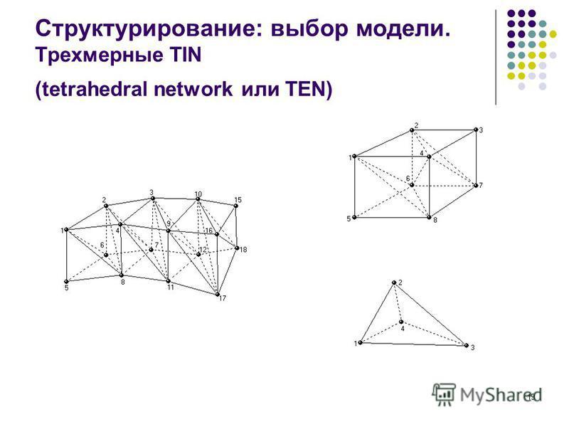 19 Структурирование: выбор модели. Трехмерные TIN (tetrahedral network или TEN)