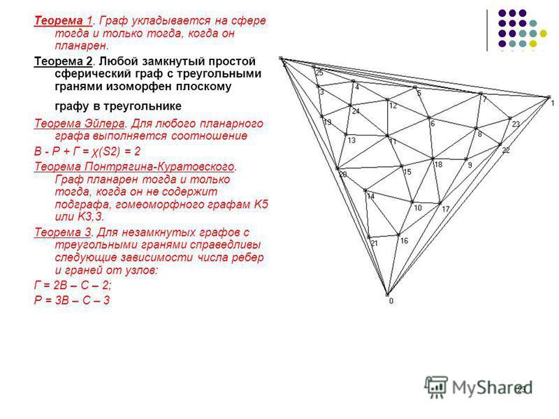23 Теорема 1. Граф укладывается на сфере тогда и только тогда, когда он планарен. Теорема 2. Любой замкнутый простой сферический граф с треугольными гранями изоморфен плоскому графу в треугольнике Теорема Эйлера. Для любого планарного графа выполняет