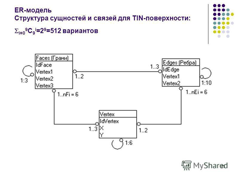 25 ER-модель Структура сущностей и связей для TIN-поверхности: i=0 9 C 9 i =2 9 =512 вариантов