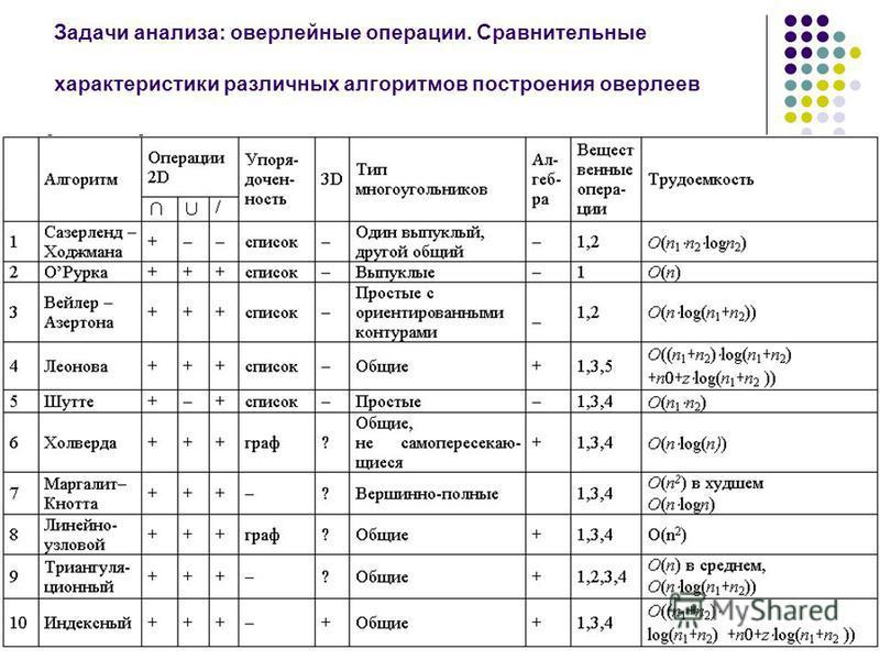 36 Задачи анализа: оверлейные операции. Сравнительные характеристики различных алгоритмов построения оверлеев