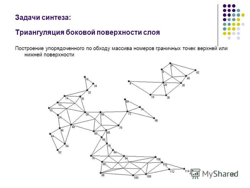 45 Задачи синтеза: Триангуляция боковой поверхности слоя Построение упорядоченного по обходу массива номеров граничных точек верхней или нижней поверхности