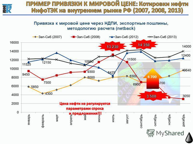 9 Привязка к мировой цене через НДПИ, экспортные пошлины, методологию расчета (netback) 6 700