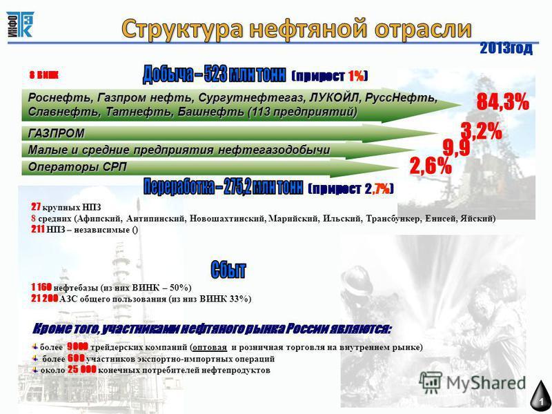 Кроме того, участниками нефтяного рынка России являются: более 9000 трейдерских компаний (оптовая и розничная торговля на внутреннем рынке) более 600 участников экспортно-импортных операций около 25 000 конечных потребителей нефтепродуктов Роснефть,