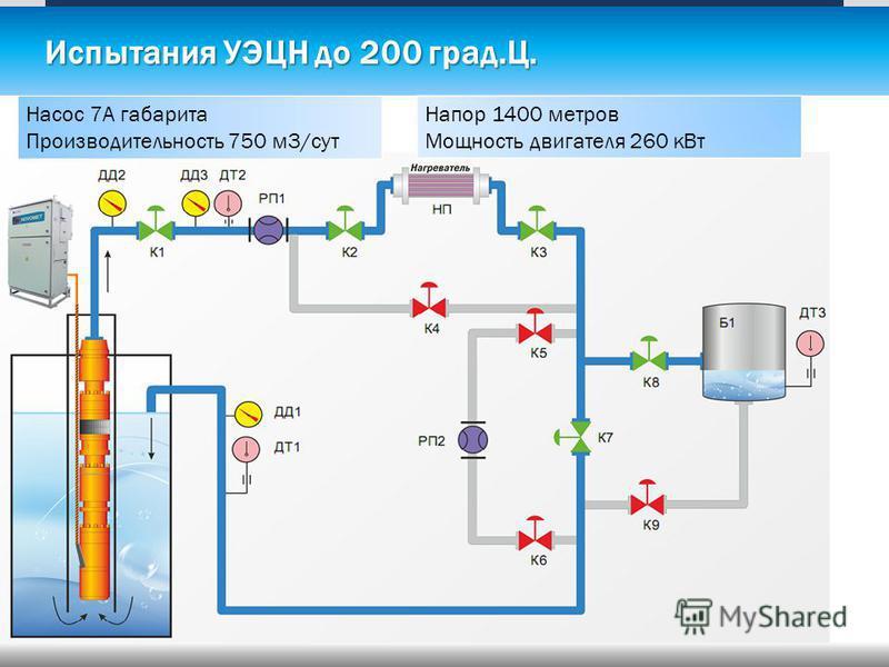 Испытания УЭЦН до 200 град.Ц. Насос 7А габарита Производительность 750 м 3/сут Напор 1400 метров Мощность двигателя 260 к Вт