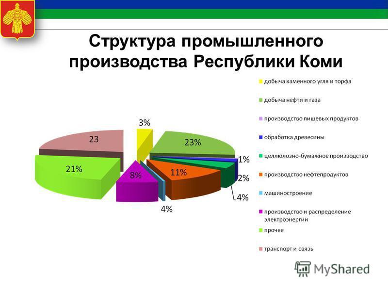 Структура промышленного производства Республики Коми