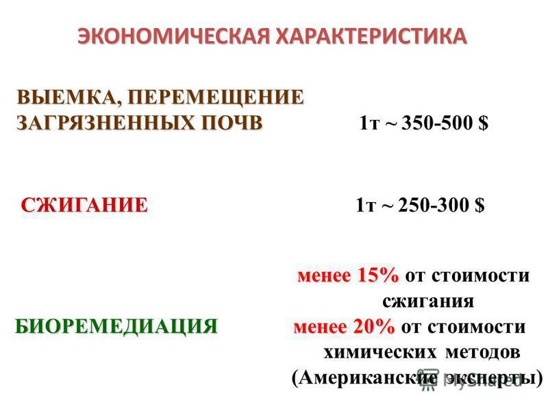 ЭКОНОМИЧЕСКАЯ ХАРАКТЕРИСТИКА ВЫЕМКА, ПЕРЕМЕЩЕНИЕ ЗАГРЯЗНЕННЫХ ПОЧВ ЗАГРЯЗНЕННЫХ ПОЧВ 1 т ~ 350-500 $ СЖИГАНИЕ СЖИГАНИЕ 1 т ~ 250-300 $ менее 15% менее 15% от стоимости сжигания БИОРЕМЕДИАЦИЯменее 20% БИОРЕМЕДИАЦИЯ менее 20% от стоимости химических ме