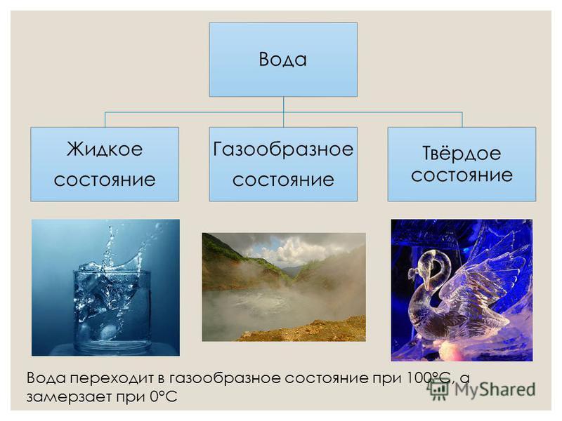 Вода Жидкое состояние Газообразное состояние Твёрдое состояние Вода переходит в газообразное состояние при 100°С, а замерзает при 0°С