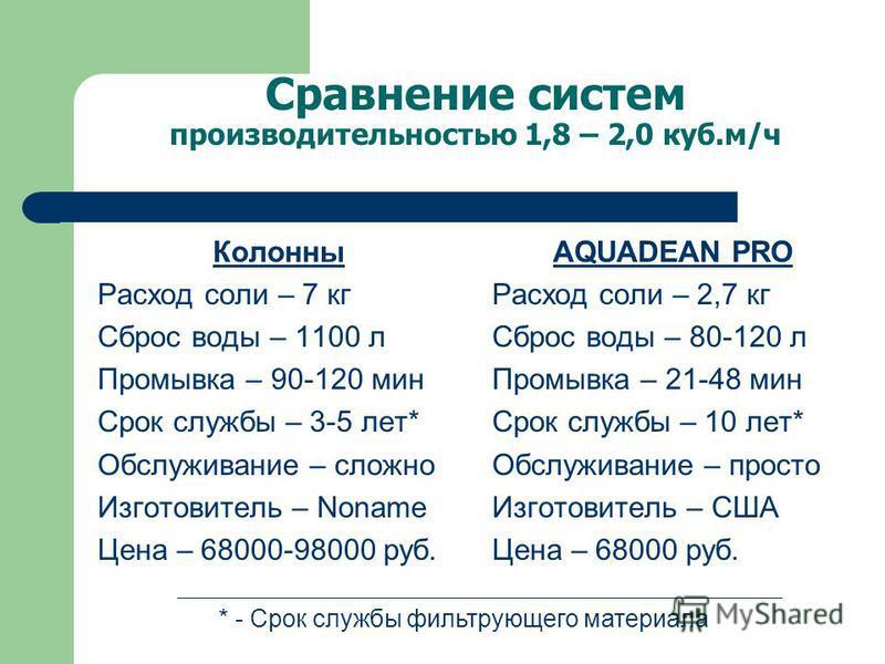 Сравнение систем производительностью 1,8 – 2,0 куб.м/ч Колонны Расход соли – 7 кг Сброс воды – 1100 л Промывка – 90-120 мин Срок службы – 3-5 лет* Обслуживание – сложно Изготовитель – Noname Цена – 68000-98000 руб. AQUADEAN PRO Расход соли – 2,7 кг С