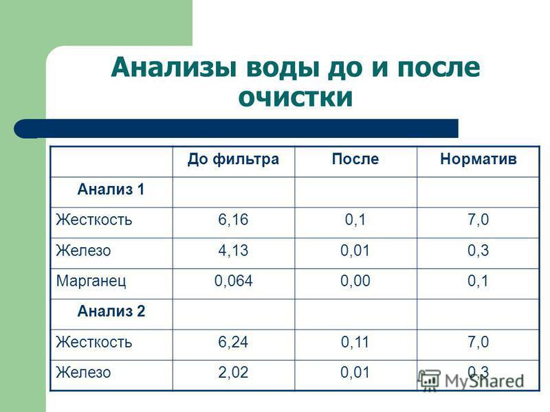 Анализы воды до и после очистки До фильтра ПослеНорматив Анализ 1 Жесткость 6,160,17,0 Железо 4,130,010,3 Марганец 0,0640,000,1 Анализ 2 Жесткость 6,240,117,0 Железо 2,020,010,3