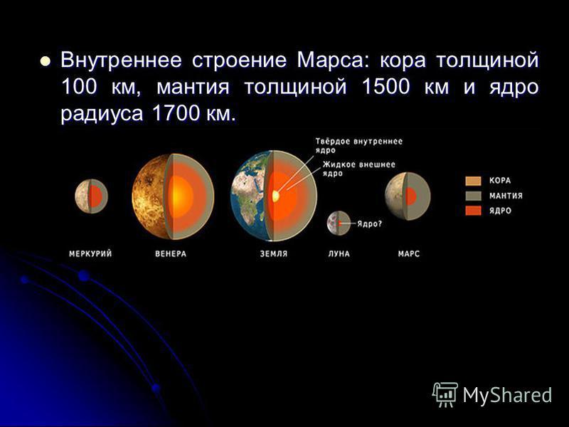 Внутреннее строение Марса: кора толщиной 100 км, мантия толщиной 1500 км и ядро радиуса 1700 км. Внутреннее строение Марса: кора толщиной 100 км, мантия толщиной 1500 км и ядро радиуса 1700 км.